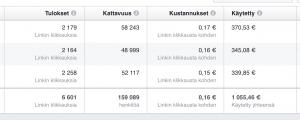 Mitattavaa tietoa Facebook-analytiikan avulla