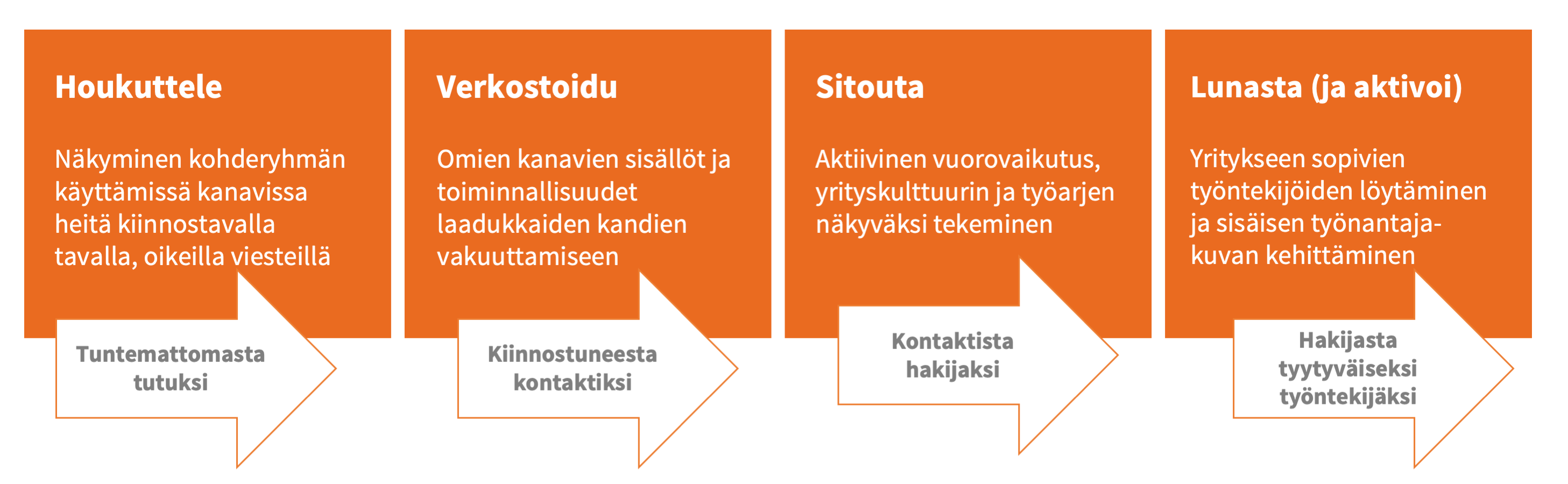 Rekrytoinnin inbound-markkinointi: Hakijapolun vaiheet ja tavoitteet