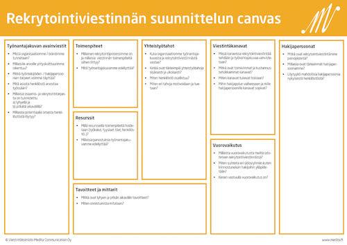 Kuva: Rekrytointiviestinnän suunnittelun canvas tukee yhteistä keskustelua ja ideointia.