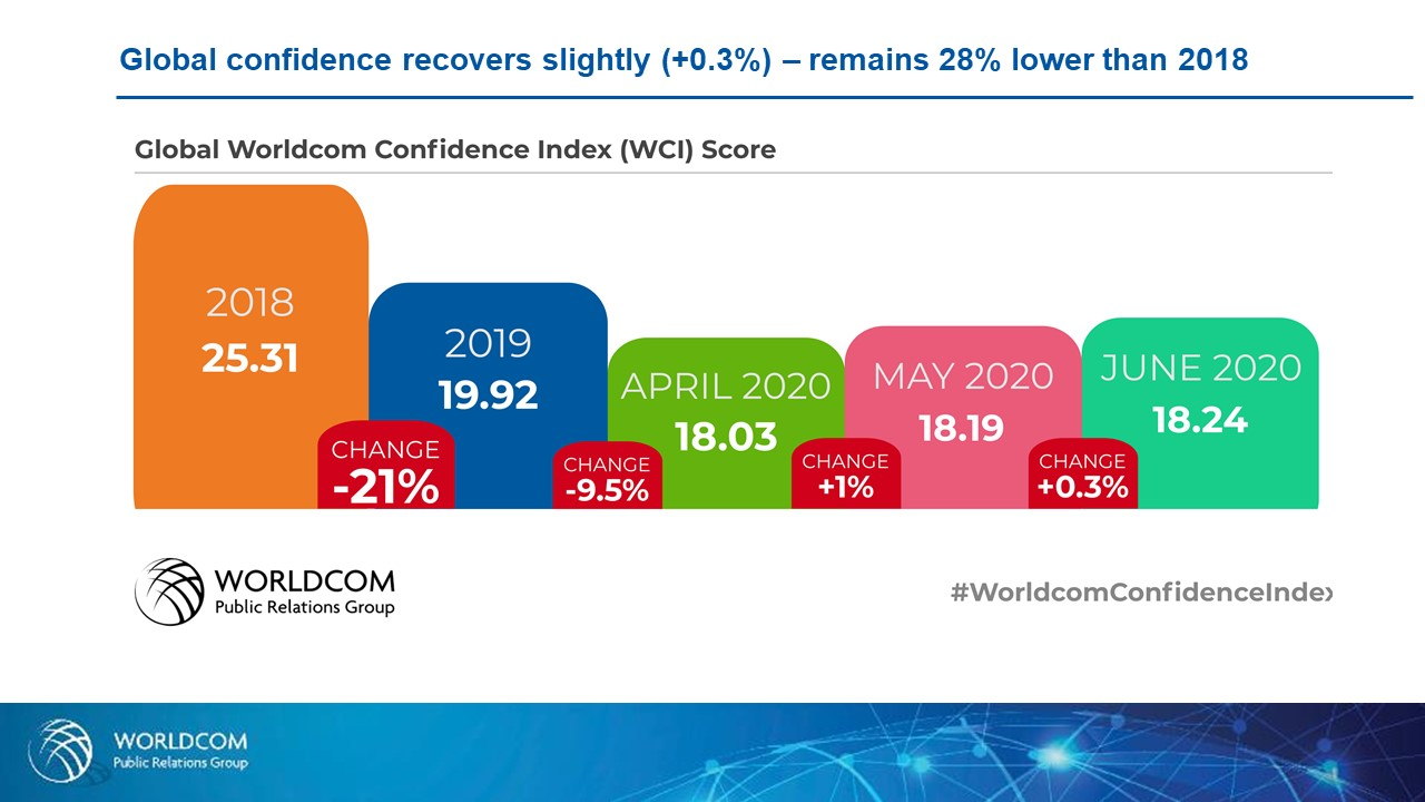 Worldcomin luottamusindeksi: Työntekijöiden kouluttaminen ja sitouttaminen nousi johtajien ykkösasiaksi