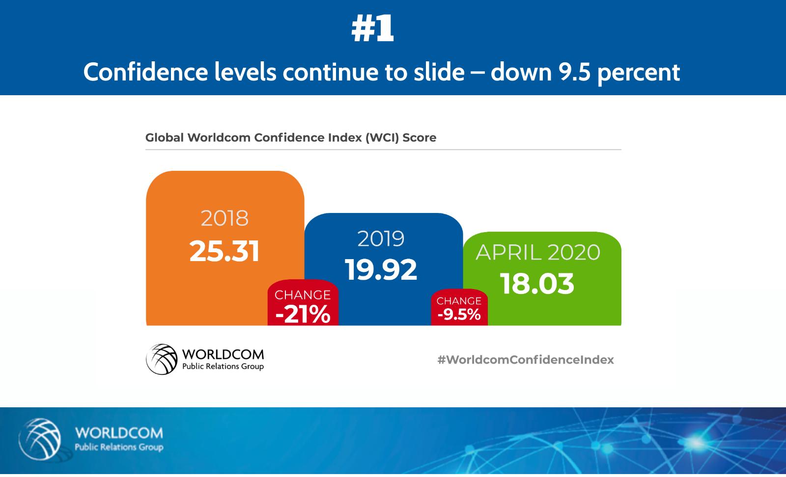 Worldcomin tutkimus paljastaa: Yritysjohtajien luottamus jatkaa alamäkeä
